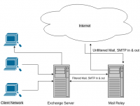 Using an SMTP mail relay to secure a network